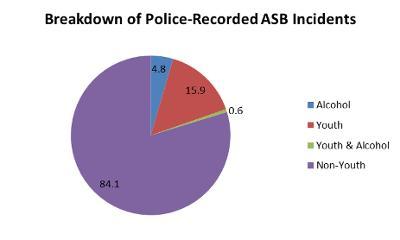 ASB Breakdown of Incidents