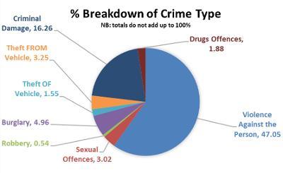 Crime Breakdown of Types