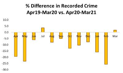 Crime Difference to Previous Year