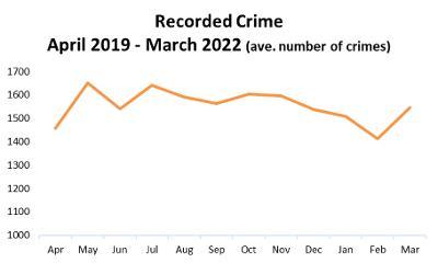 Crime Recorded