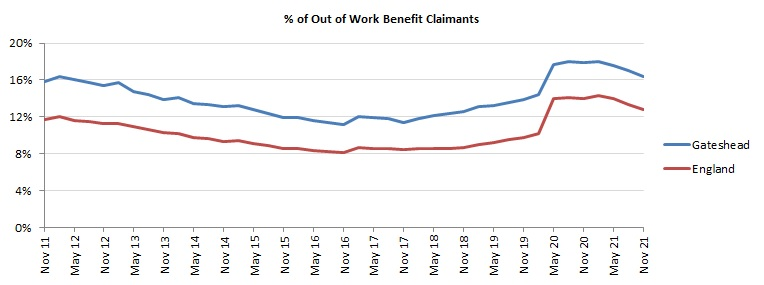 Out of Work Benefits Claimants