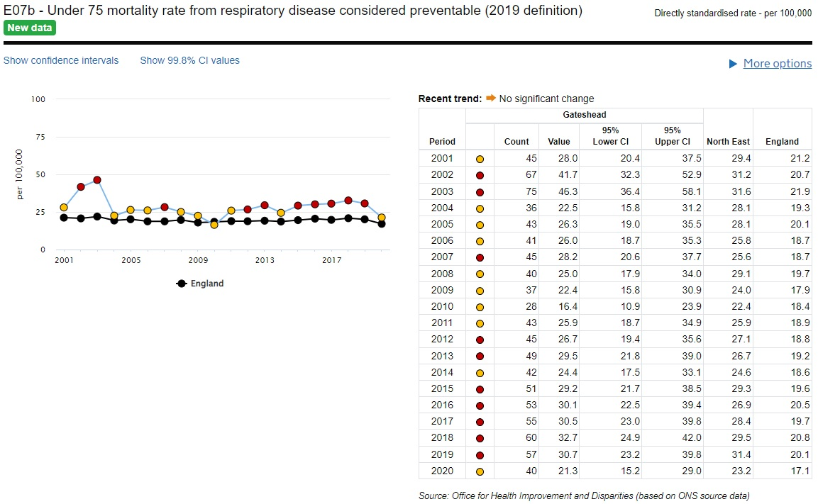 U75 Preventable Mortality From Respiratory Disease