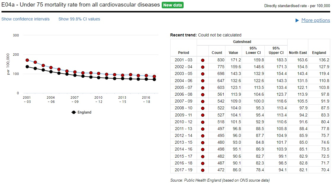 Under 75 mortality cardiovascular
