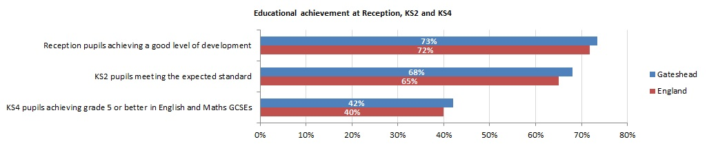 Educational Achievement at Reception KS2 and KS4