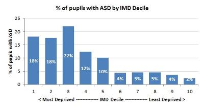 Pupils with ASD by IMD