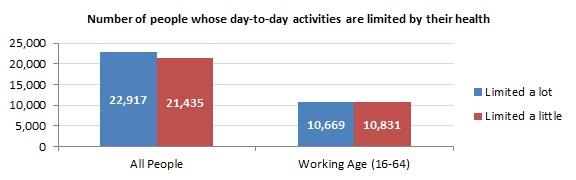 Activities Limited By Health