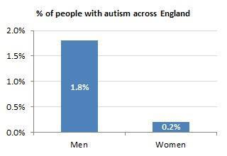 Autism prevalence