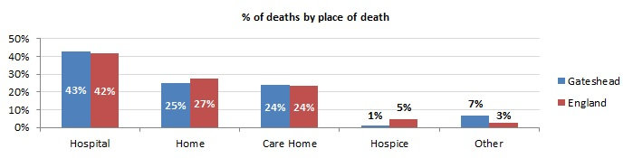 Deaths by Place of Death