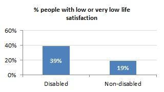 Low Life Satisfaction