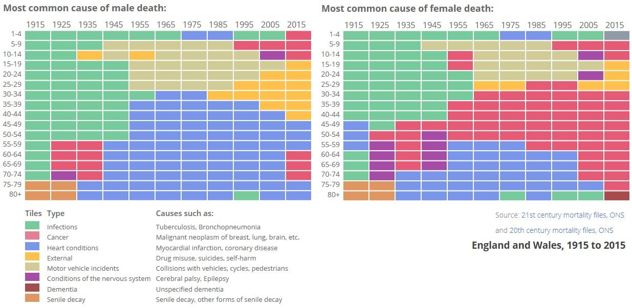Most Common Causes of Death 1915 to 2015