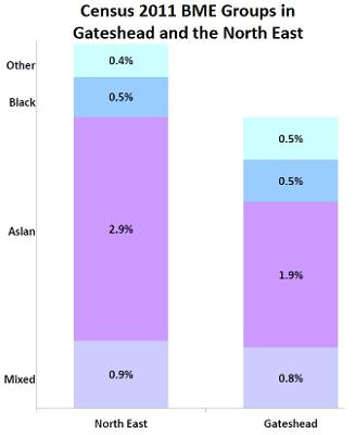 Census 2011 BME Groups
