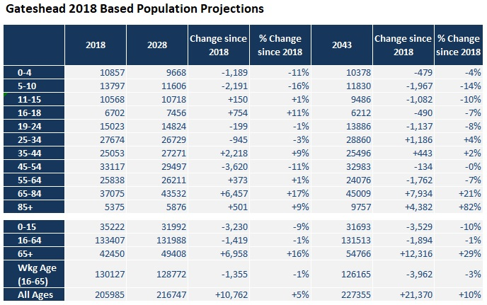 Population Projections Age Breakdown Table
