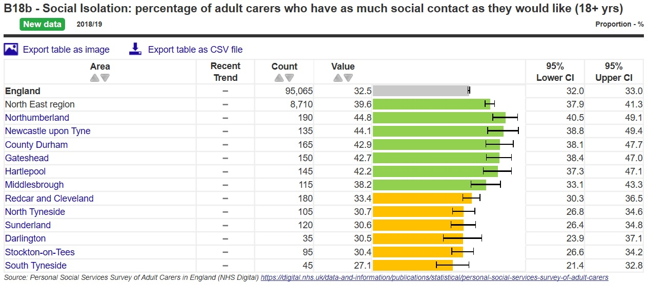 Carers who have enough social contact